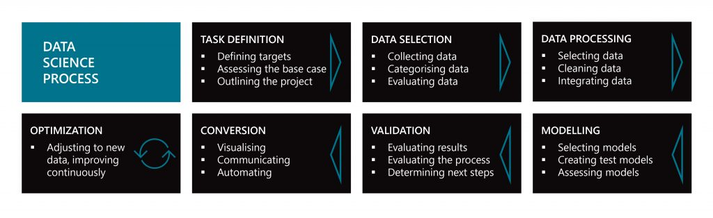CURE Intelligence Data Science Process