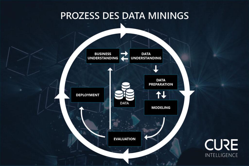 Data Mining - Marketing Kampagnen effektiv bewerten.
